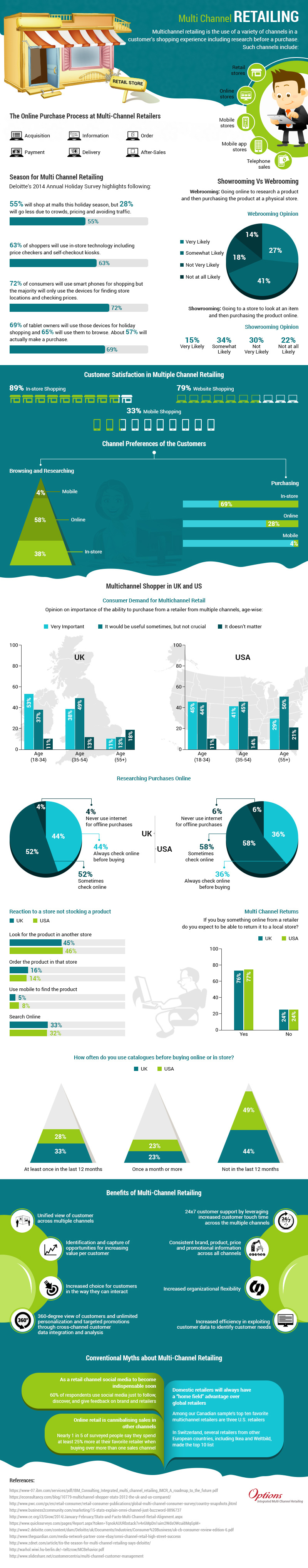 WHY YOU NEED A MULTICHANNEL RETAIL STRATEGY-INFOGRAPHIC