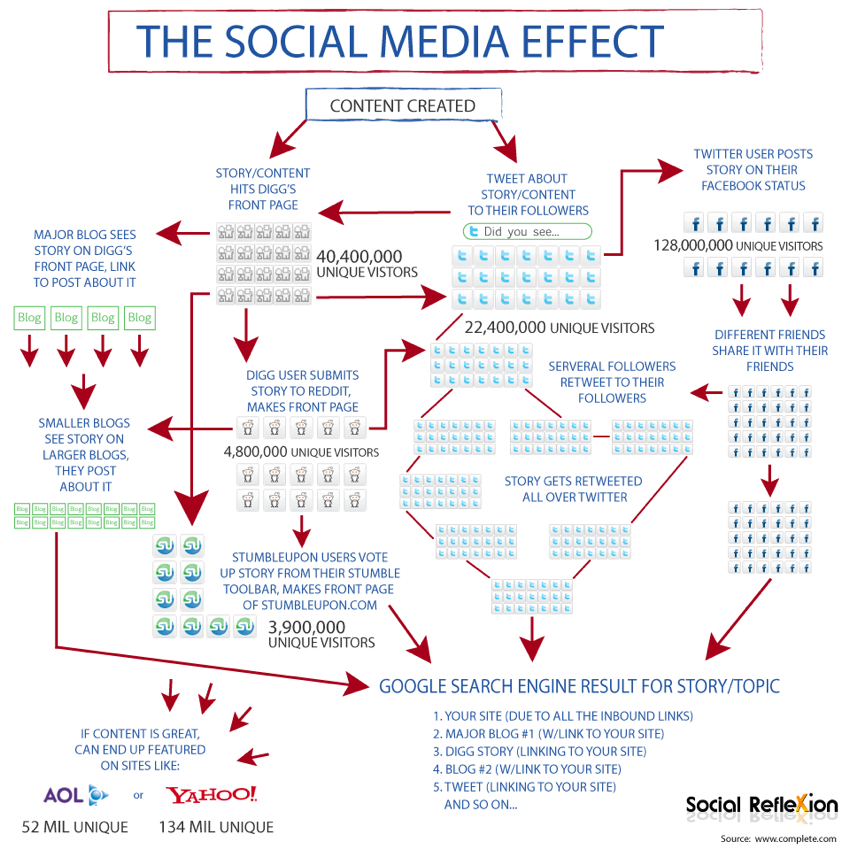 info graphics for internet and social marketing picture